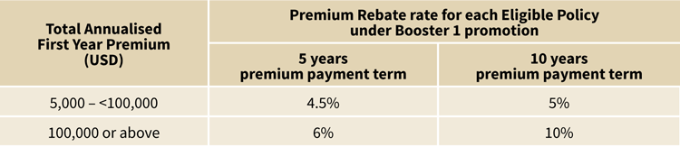 Booster 1 promotion - Up to 10% Premium Rebate